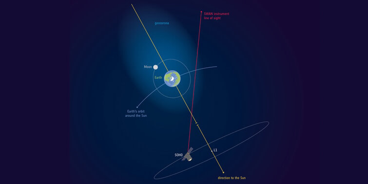 SOHO Revealed The Earth's Atmosphere, In Fact Encompasses To The Moon