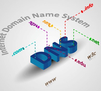 Domain Name System (DNS) So What Is The DNS Deal
